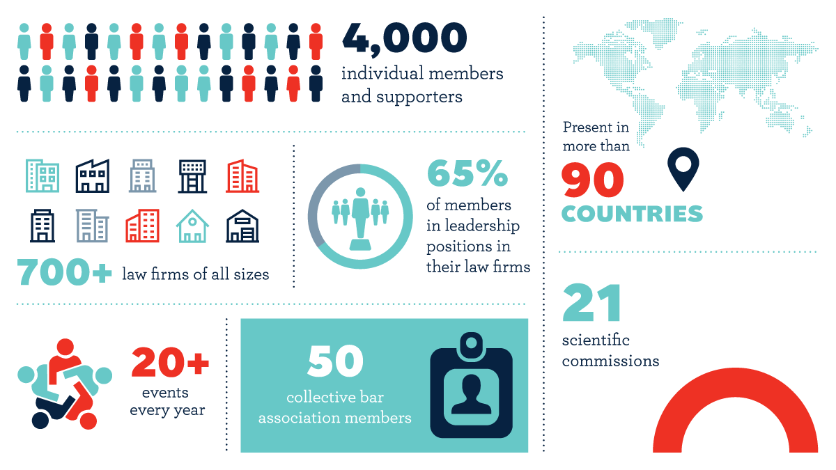 4,000 members and supporters, Present in more than 90 countries, 700+ law firms of all sizes, 65% of members in leadership positions in their law firms, 50 collective bar association members, 21 scientific commissions, 20+ events every year