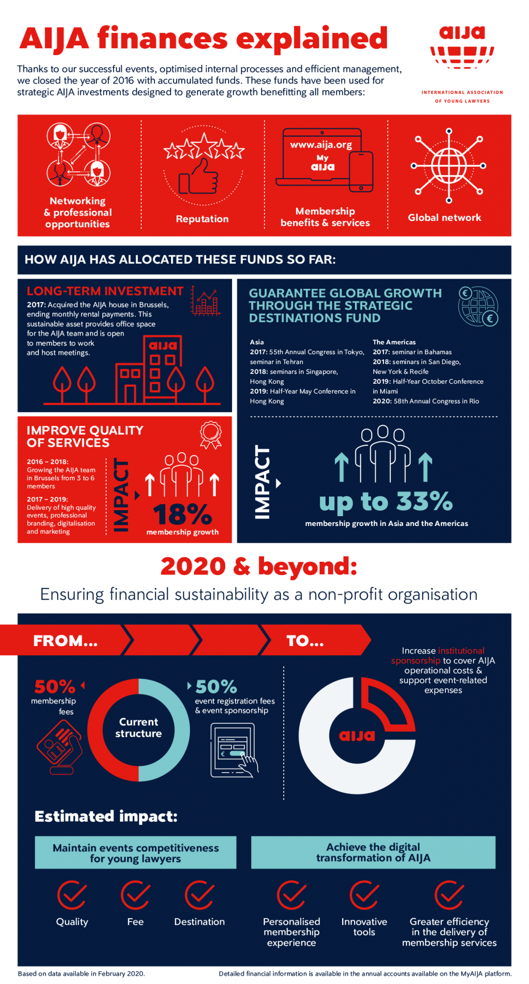 AIJA-Money-Infographic-2020.png