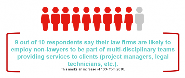 e882bc46054 ... non-lawyers (e.g. project managers, legal technicians) to provide  services to their clients in the future. This marks an increase of 10% from  2016.